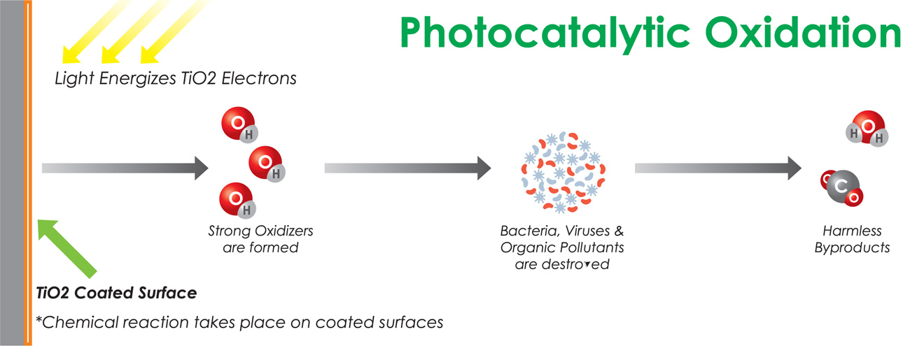photocatalysts Freshome coating